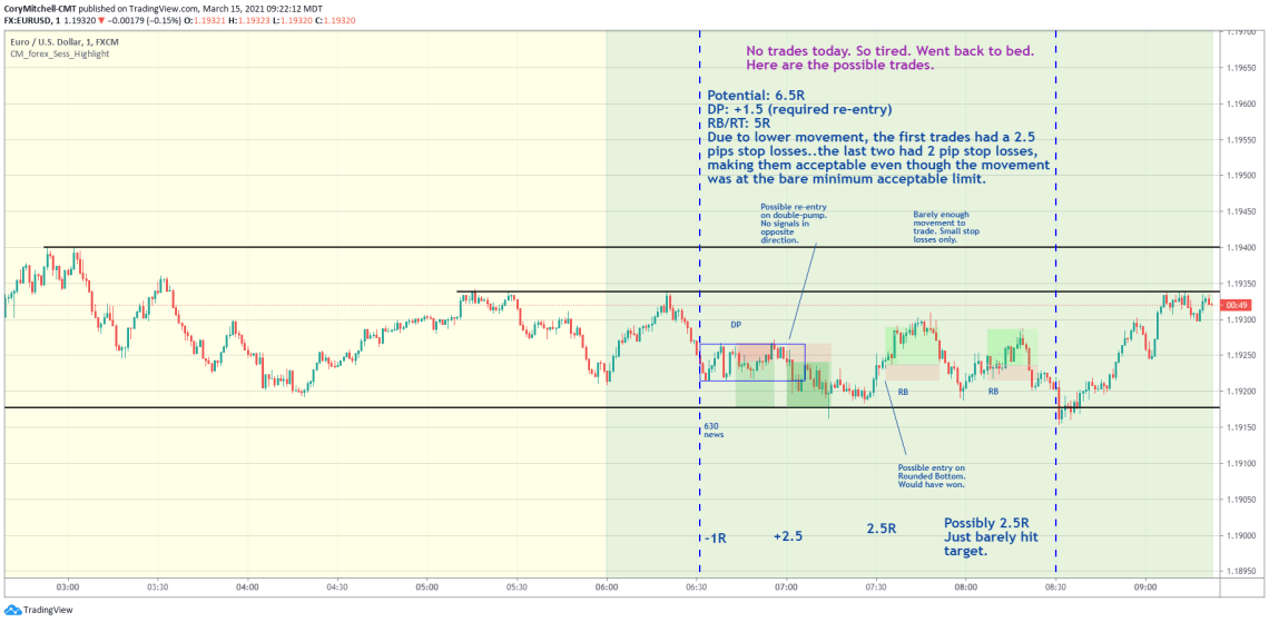 EURUSD day trading 1-minute chart march 15