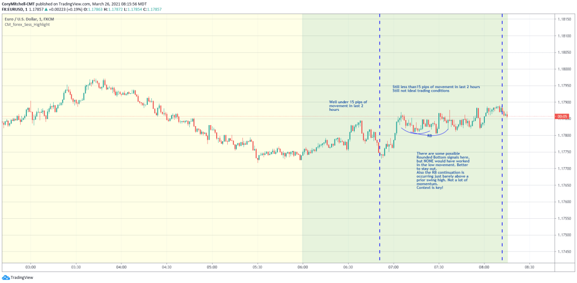 EURUSD day trading March 26