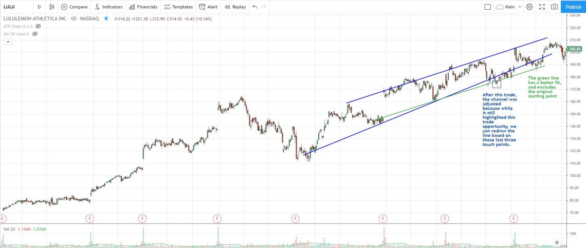 Trend channel adjusted as new touch points form