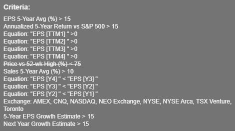 buy the dip stock list scan criteria