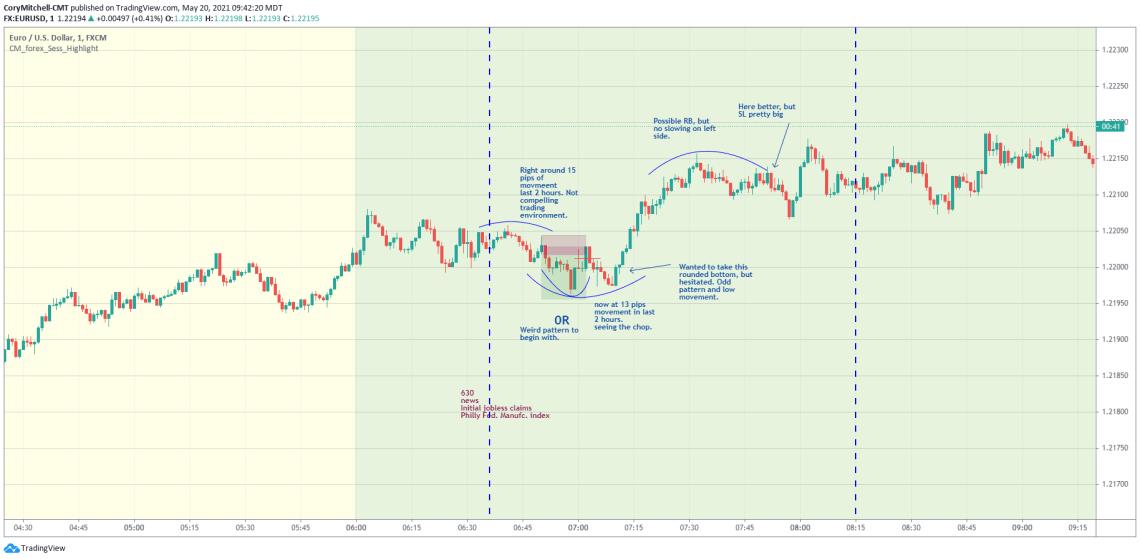 EURUSD day trading strategy examples May 20