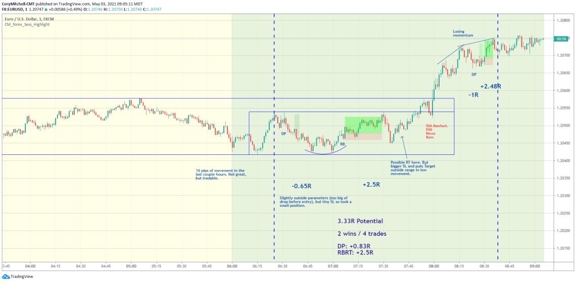 EURUSD day trading trade examples May 3