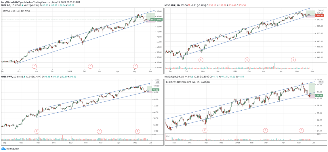 Examples of swing trading trend channels