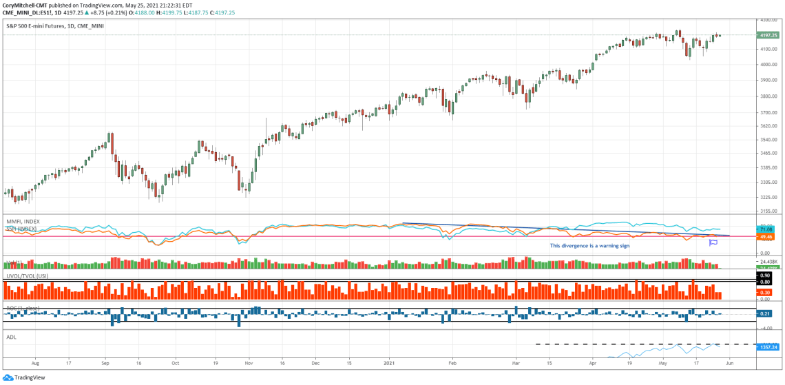 S&P 500 daily chart with market health indicators.
