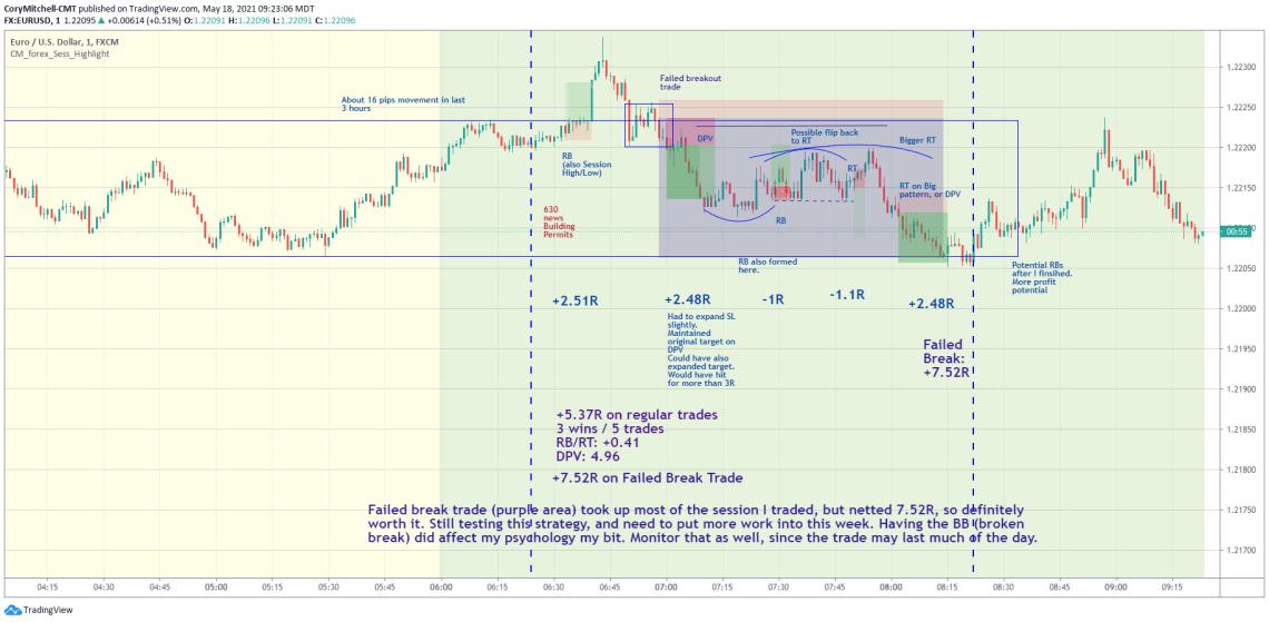 Trading false breakout on EURUSD 1-minute chart