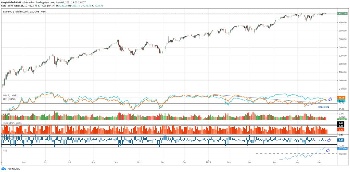 S&P 500 with market health indicators June 9 2021