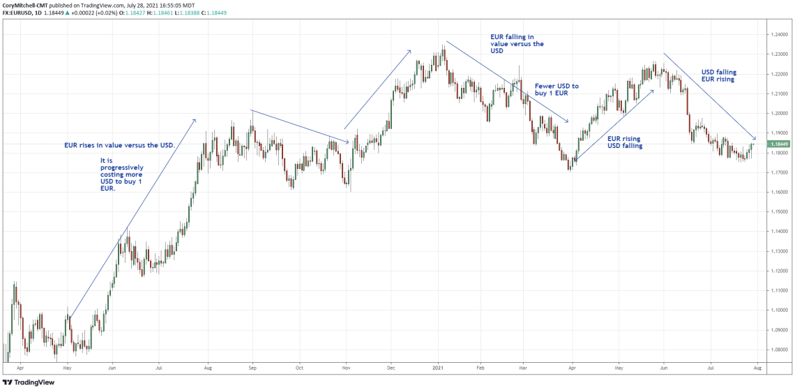 EURUSD rising and falling as EUR or USD strengthens or weakens