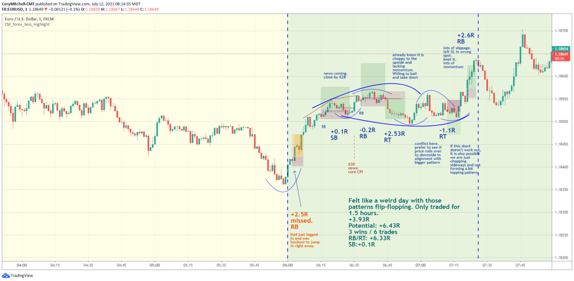 EURUSD day trading strategy trade examples July 12