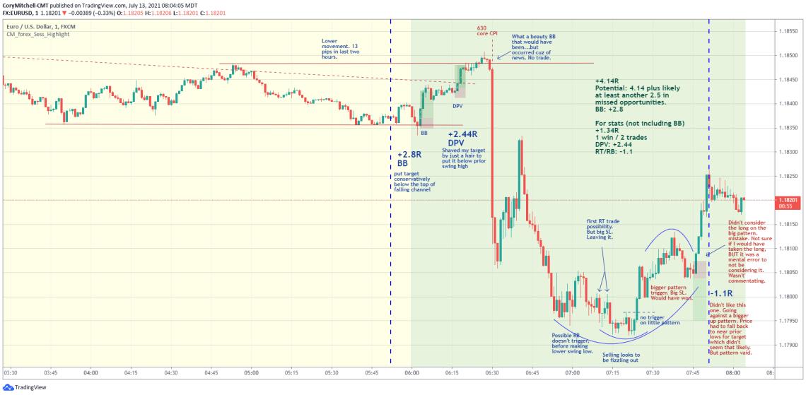 EURUSD day trading strategy trade examples July 13