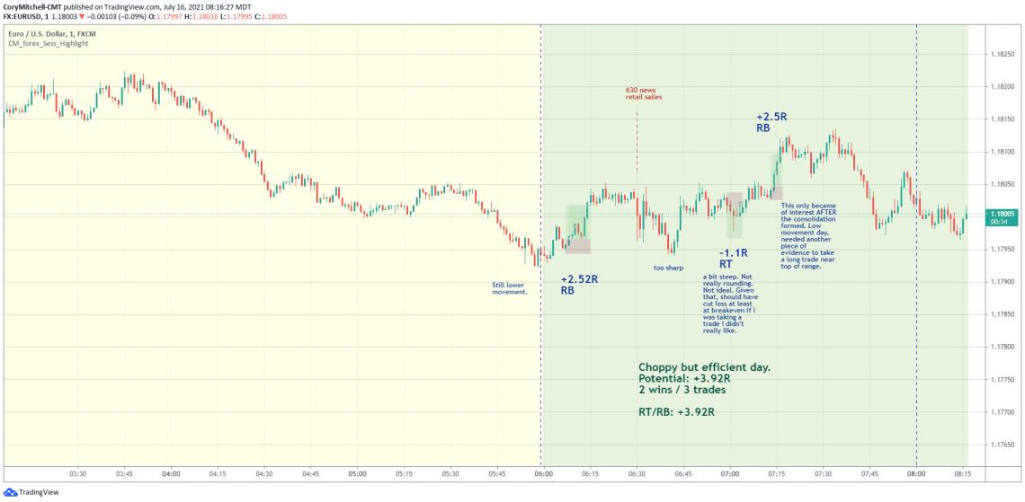 EURUSD day trading strategy trade examples July 16
