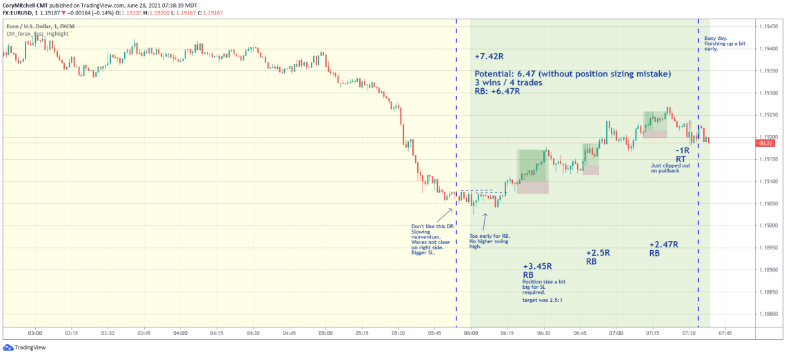 EURUSD examples of rounded top and bottoms strategy