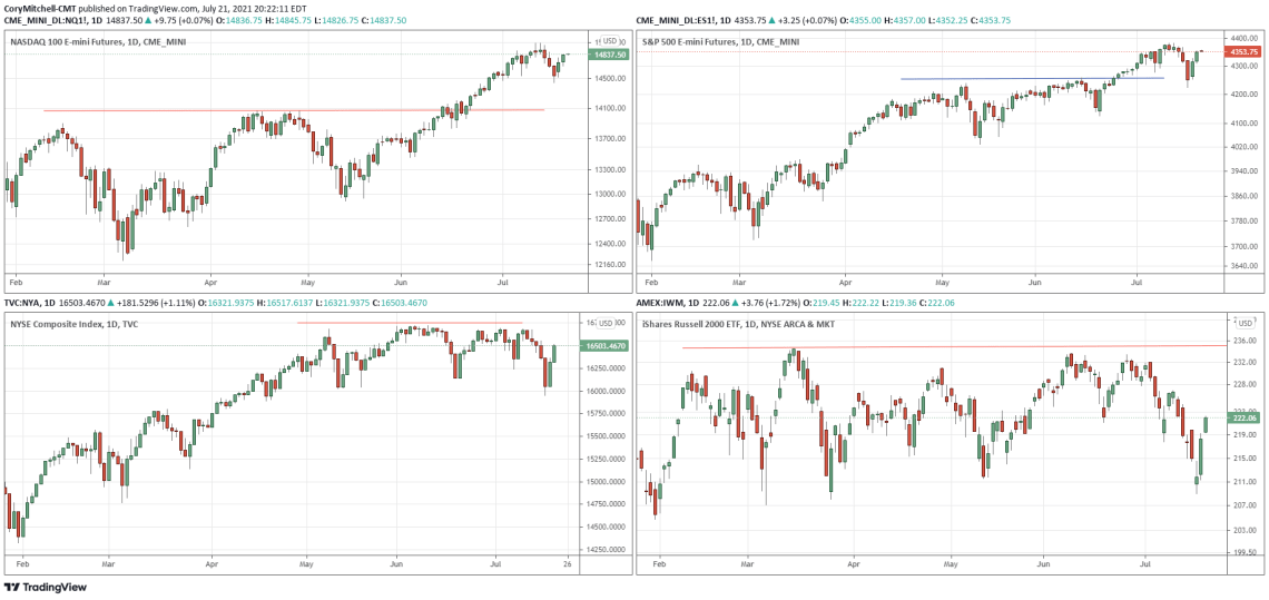 stock market index comparison July 21 2021