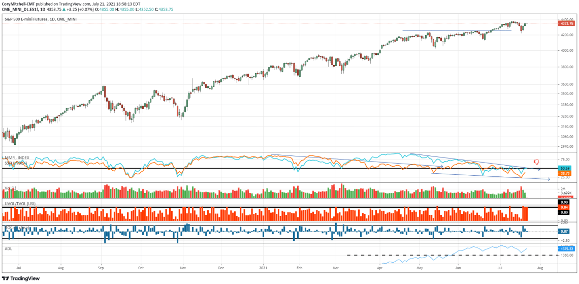 S&P 500 chart with market health indicators