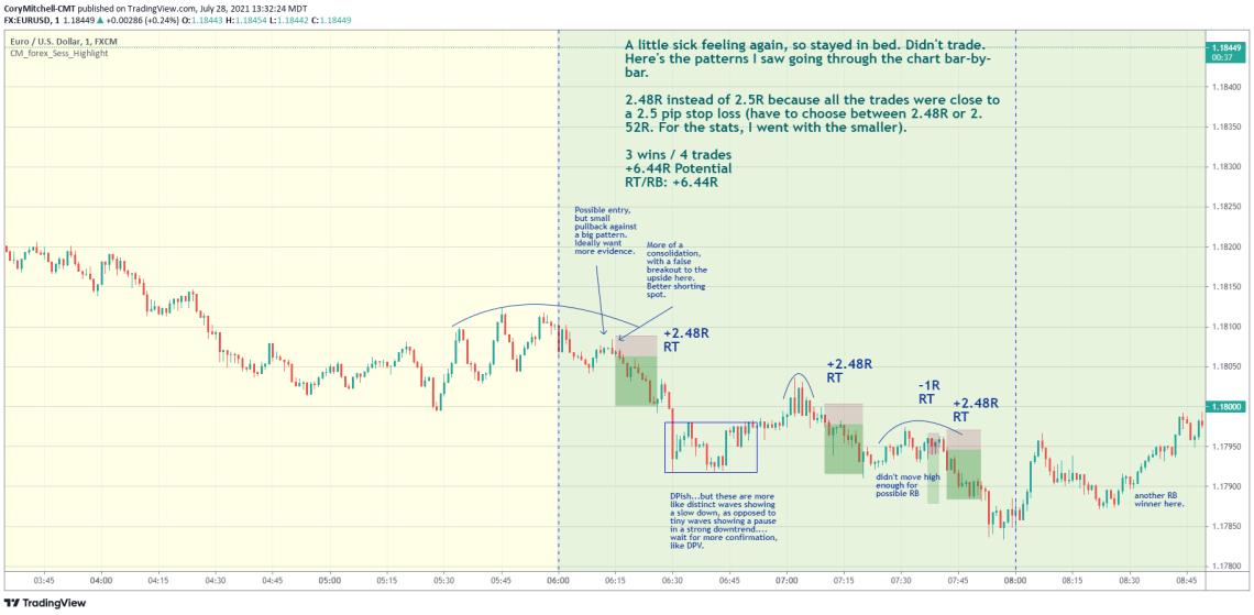 EURUSD day trading examples July 28