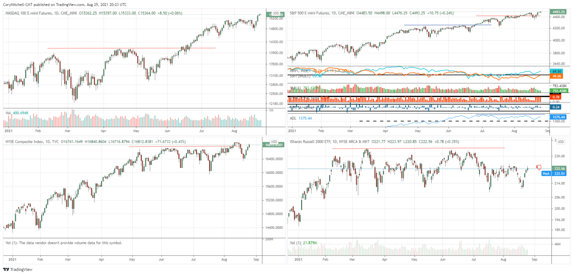 S&P 500 and other market indexes with market health indicators Aug. 25