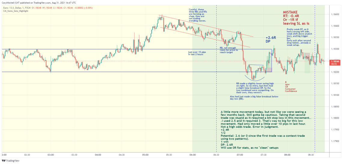 EURUSD day trading strategy examples Aug 31