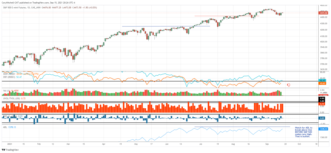 s&p 500 chart with market health indicators for swing trading