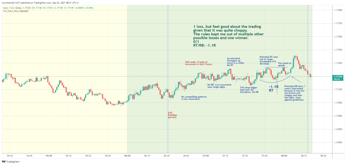 EURUSD day trading strategy examples Sept. 20