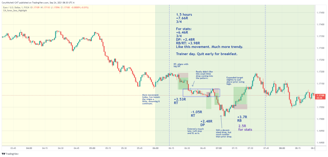 EURUSD day trading strategy examples Sept. 24