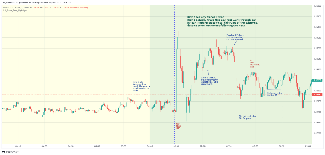 EURUSD day trading strategy examples Sept 3
