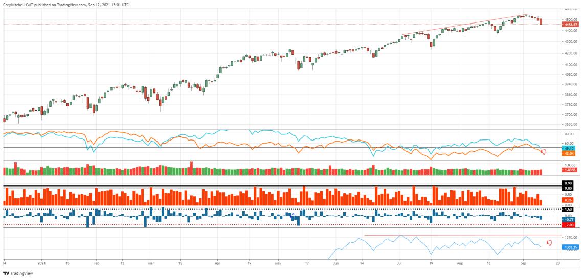 S&P 500 with market health indicators sept 12