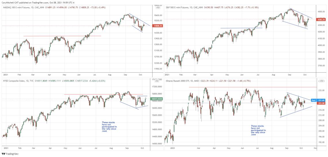 stock index comparison oct 8 2021