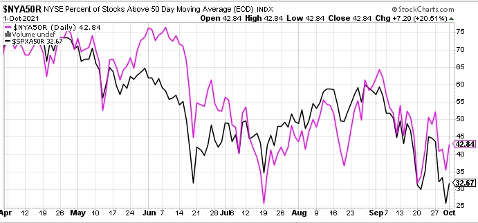 Percentage of stocks above 50-day moving average