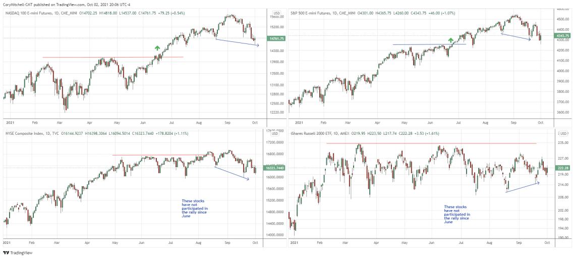 Stock index comparison oct. 2