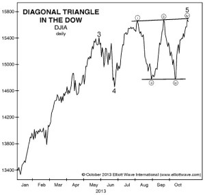 Dow ends diagonal