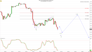 Dow 31 min candle