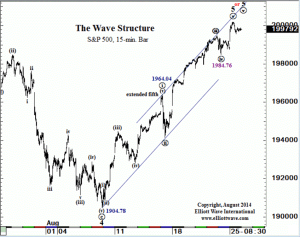 Spx done or nearly so
