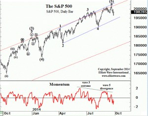 Spx momentum points lower