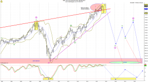 Dow monthly zoomed