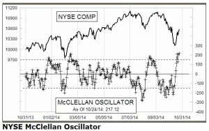 McClellan for Friday