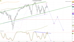 spx daily updated
