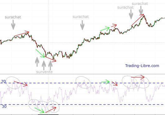 divergences de l'indicateur RSI