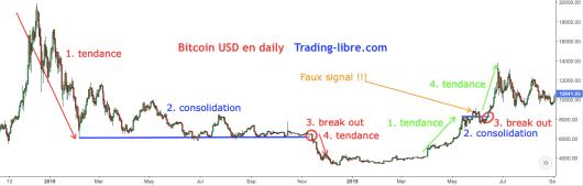 Break out sur le bitcoin
