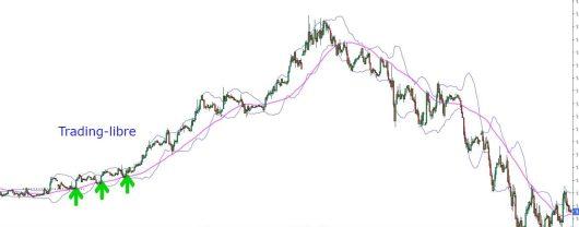 Stratégie de Swing trading