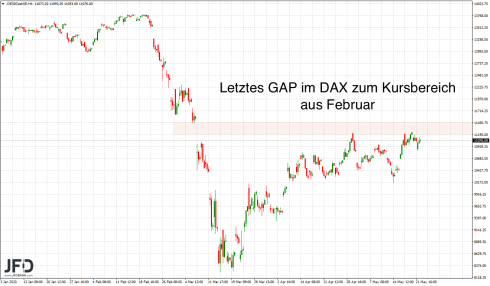 GAP in the Big Picture DAX