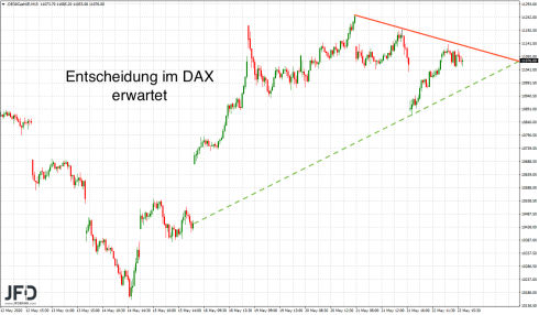 DAX decision expected