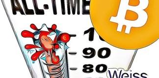 Bitcoin překonal historické cenové maximum! Nikoli ale to, na které myslíte
