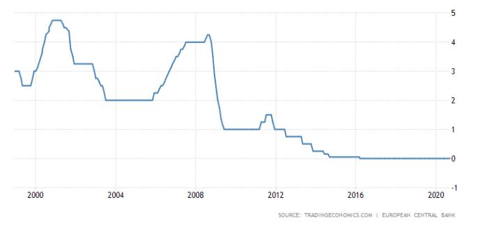 ECB, ECB vytiskne 8násobek kapitalizace Bitcoinu! 1350 miliard eur míří do oběhu, TRADING11