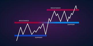 Obchodovanie supportu a rezistencie