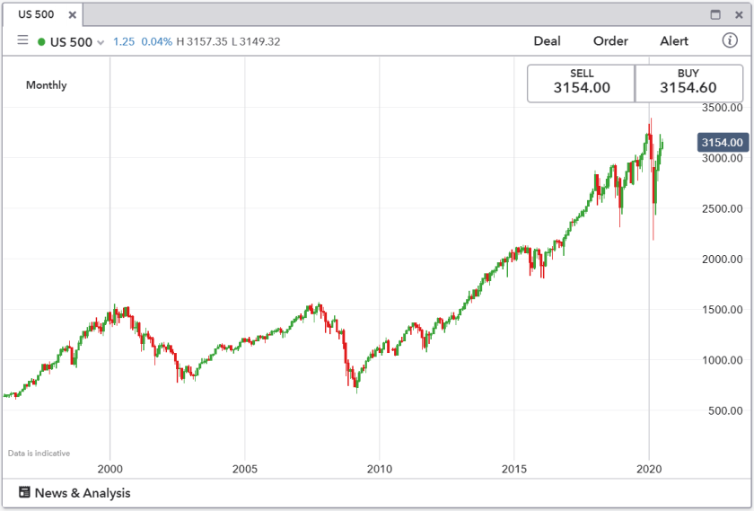 A monthly candlestick chart for the S&P 500 over 24 years