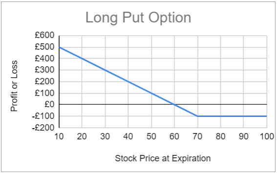 Expected profit and loss for the long put option strategy