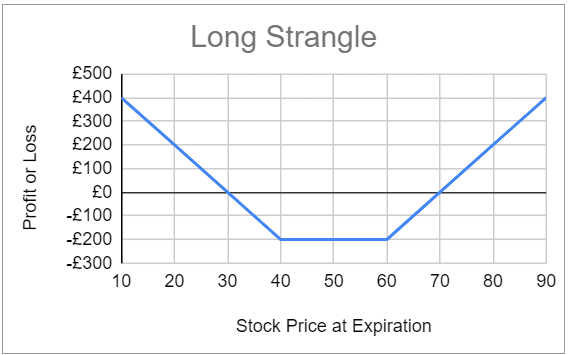 Expected profit and loss for the long strangle option strategy
