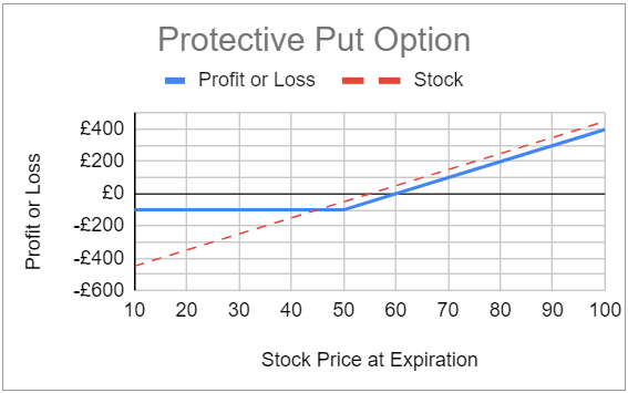 Expected profit and loss for the protective put option strategy