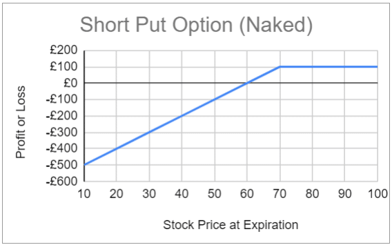 Expected profit and loss for the short put option (naked) strategy