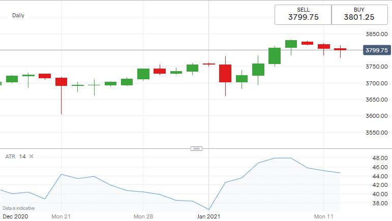Average True Range (14 days) - S&P 500