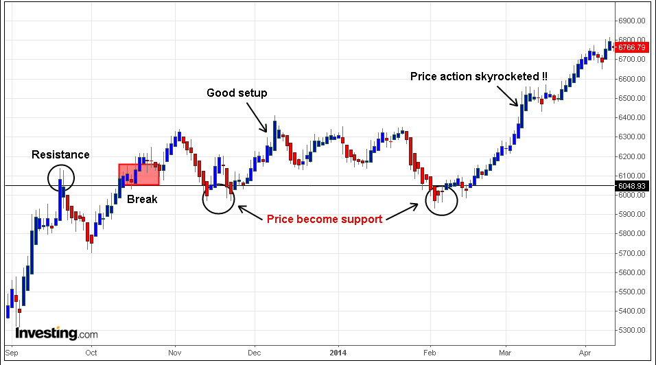 Trading support and resistance – A short Guide | Trading ...